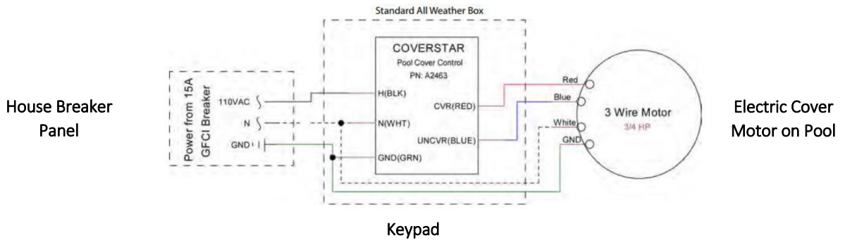 Electric Cover Installation – Modpools Guide on electric wire graph, condenser diagram, electric wire icon, electric thermostat, electric wire parts, electricity diagram, electric wire formula, electric wire symbol, electric wire colors, cable diagram, electric wire graphic, electronics diagram, electric guitar wiring diagrams, electric parts list, electrical diagram, electric wire art, electric wire product, aluminum diagram, electric wire light, switch diagram,
